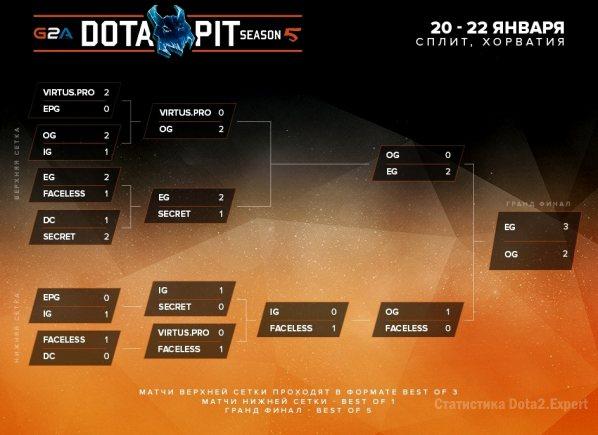 Финальная сетка Dota Pit League 5 Season, турнир 2017