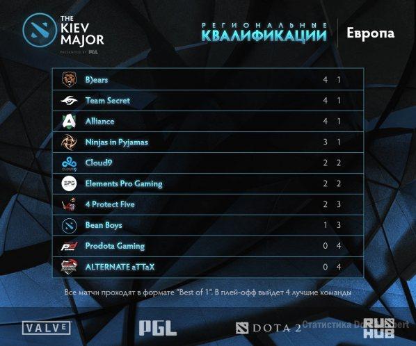 Результаты квалификаций Европа, Kiev Major, 11 марта