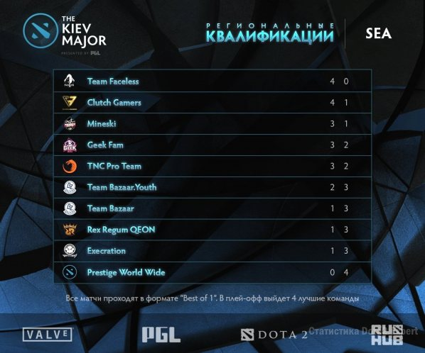 Таблица результатов региональных квалификаций Kiev Major, SEA