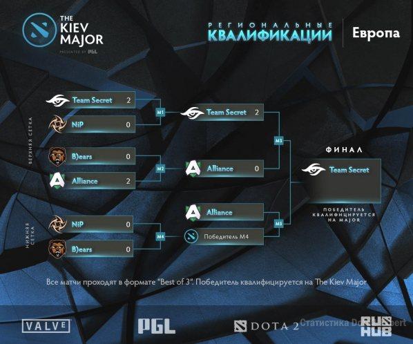 Сетка квалификации на 13 марта, Kiev Major Europe