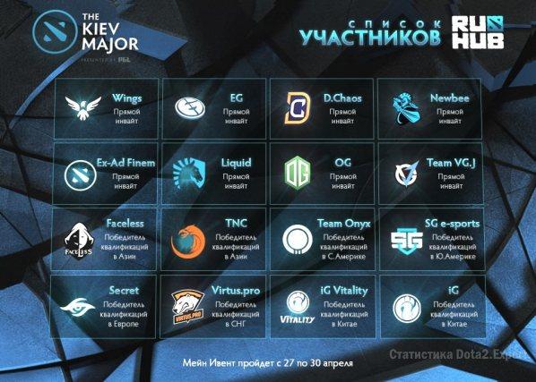 Участники Kiev Major, список участников киевского мажора