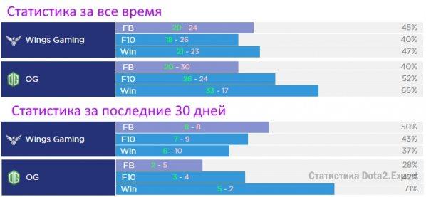 Прогноз и статистика FB, F10, Winrate og vs wings, dac 2017