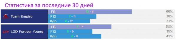 Статистика Team Empire vs LGD Forever Young, dac 2017 прогнозы
