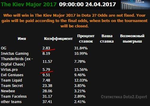 ЕГБ - коэффициенты на победителя Киев Мажор 2017