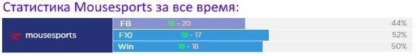 Статистика MoouseSports Dota 2 прогноз на Киев Мажор