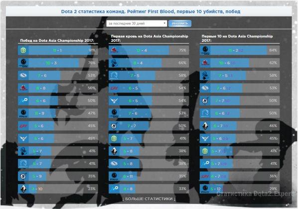 Статистика Dota2 Asia Championship по итогам плэй-офф 3 апреля