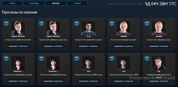 Лучшие игроки Киев Мажор - прогнозы Battle Pass 2017