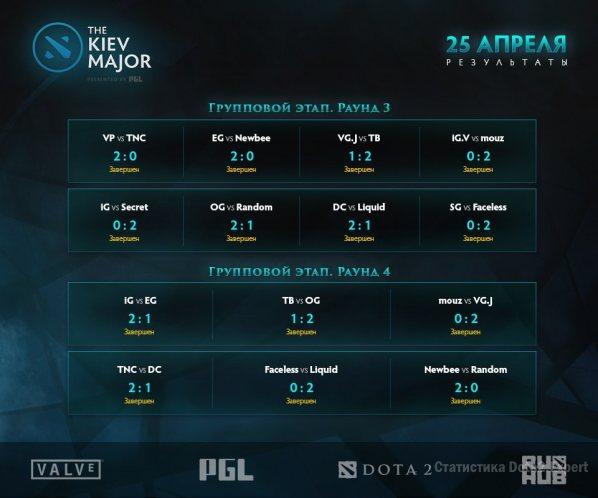 Kiev Major таблица результатов второго дня групповой стадии