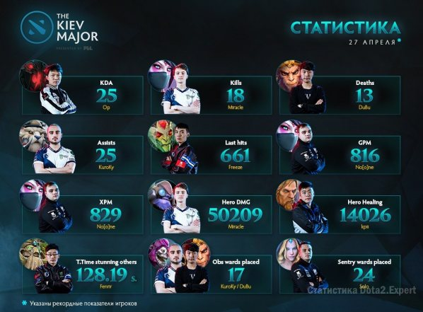 Рекорды Kiev Major на 27 апреля 2017