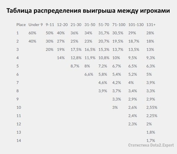 Таблица выплат за угаданные пики на ЕГБ