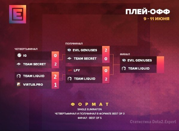 Турнирная сетка Эпицентр Дота 2 2017, финал!