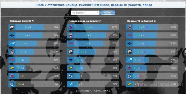 Статистика First Blood, 10 Kills и результаты Summit 2017 Dota 2