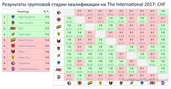 Турнирная таблица квалификации TI7: СНГ