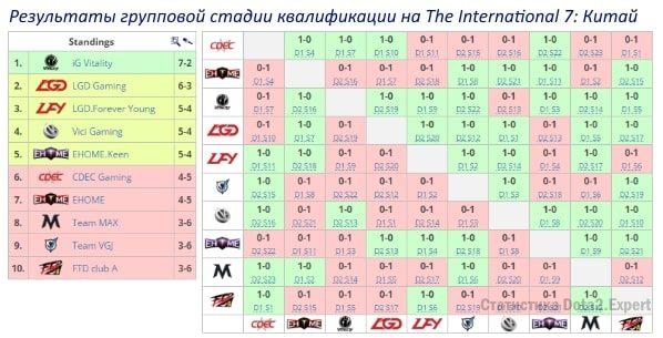 The International 2017 таблица результатов квалификации в Китае