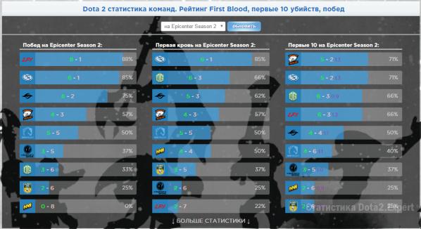 Epicenter Group Stage 2017 статистика ФБ, Ф10 и побед