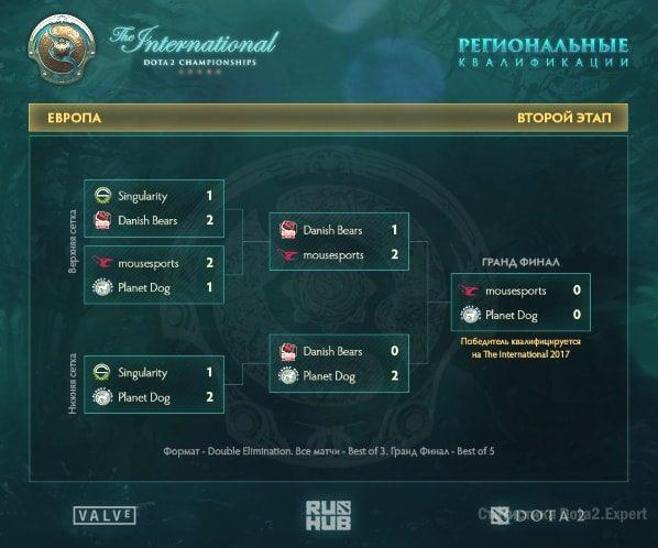 Турнирная сетка квалификации ТИ7, регион Европа