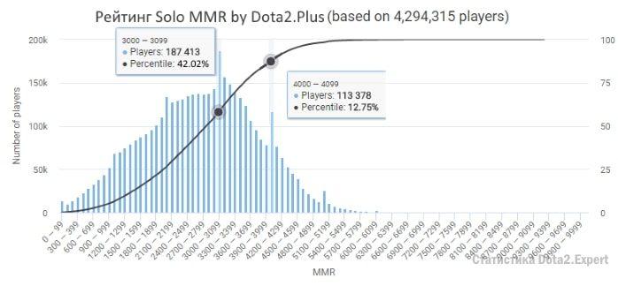 Средний ммр в доте 2, график MMR Dota 2 Rating