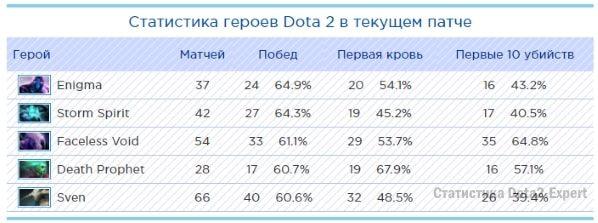 Герои с наибольшей долей побед в патче 7.06