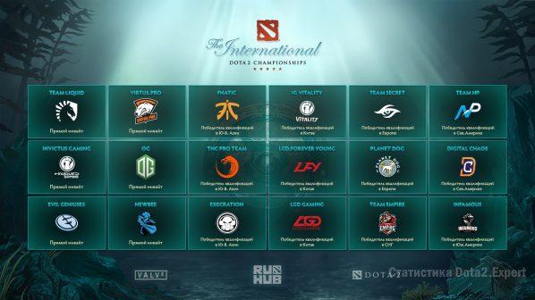 Список участников The International 2017, команды которые поедут на интернешнл