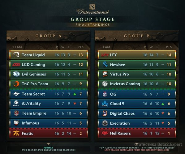 Турнирная таблица The International 2017