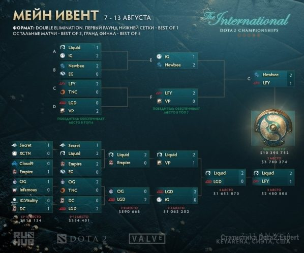 Сетка The International 2017, финал 13 августа
