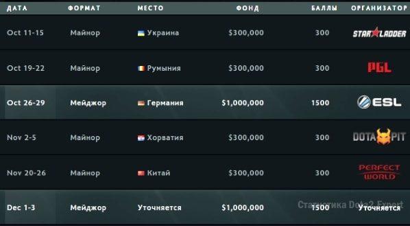 Патч 7.07 между турнирами Dota 2