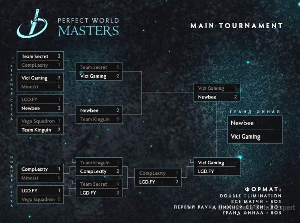 Сетка турнира Perfect World Masters 2017, гранд-финал