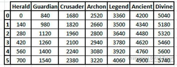 Таблица ММР и Медалей в доте 2 после новой калибровки 7.07