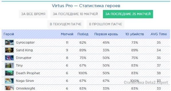 Статистика героев команды Virtus Pro