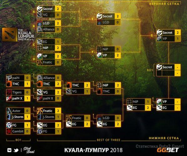 Финальная сетка турнира Kuala Lumpur Major 2018